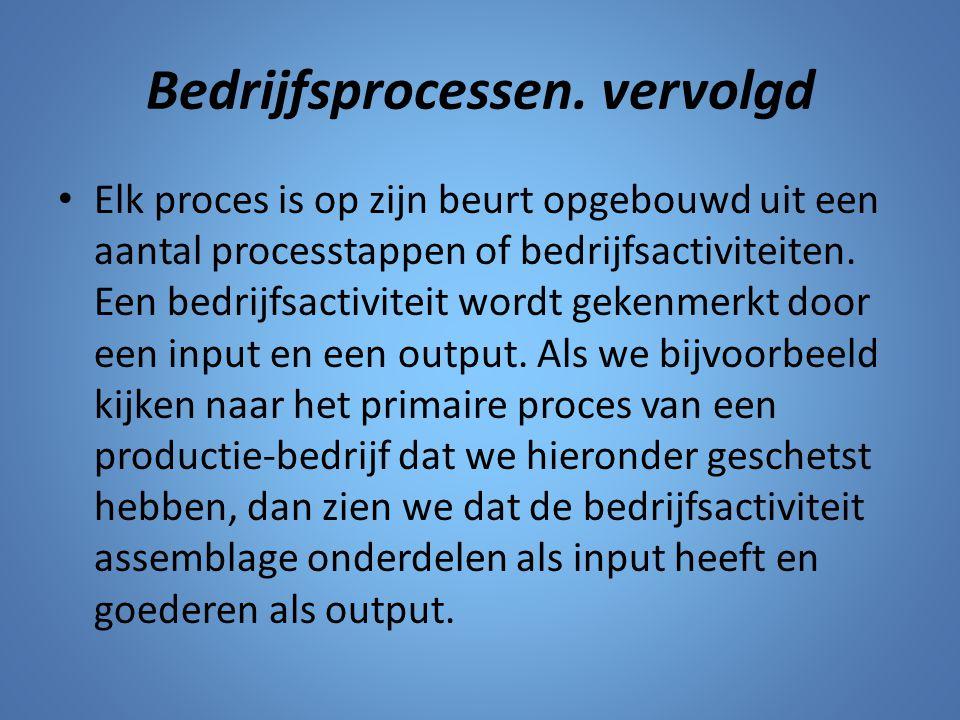 Bedrijfsprocessen. vervolgd Elk proces is op zijn beurt opgebouwd uit een aantal processtappen of bedrijfsactiviteiten. Een bedrijfsactiviteit wordt g
