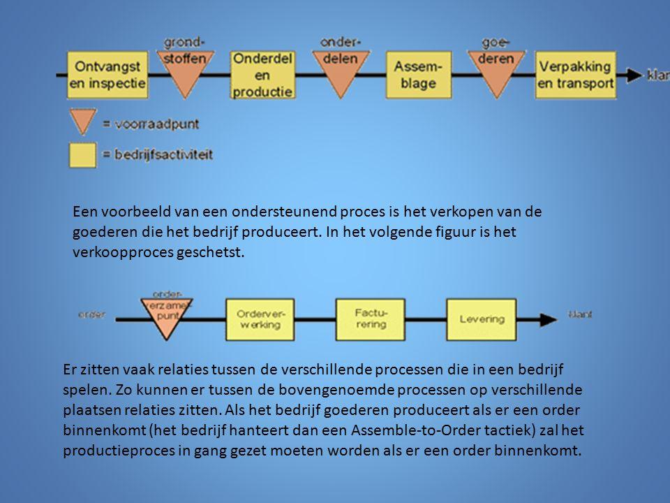 Een voorbeeld van een ondersteunend proces is het verkopen van de goederen die het bedrijf produceert. In het volgende figuur is het verkoopproces ges