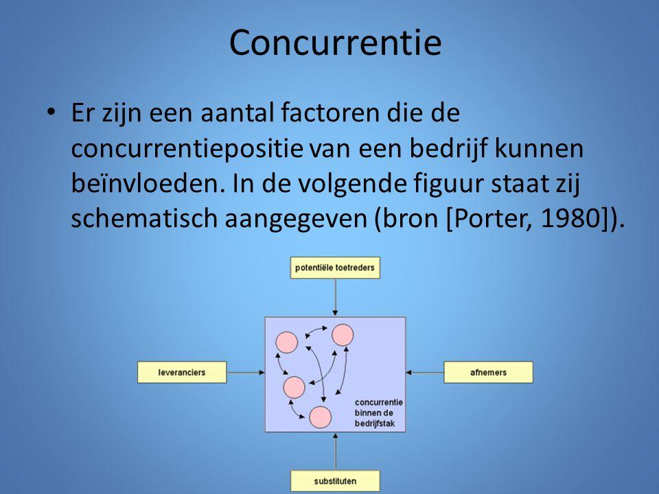 Concurrentie Er zijn een aantal factoren die de concurrentiepositie van een bedrijf kunnen beïnvloeden. In de volgende figuur staat zij schematisch aa