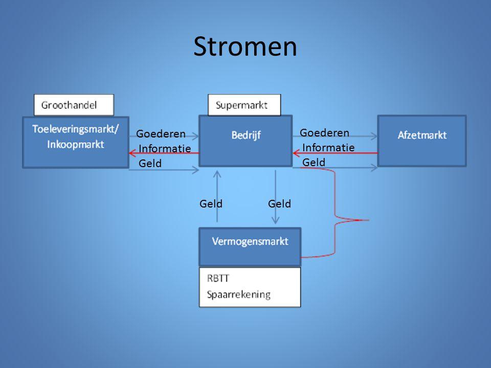 Taken & beslissingen per niveaus De strategische top zal zich vooral bezighouden met de het stellen van strategische en tactische doelen.