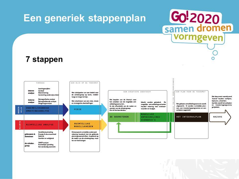 Een generiek stappenplan 7 stappen