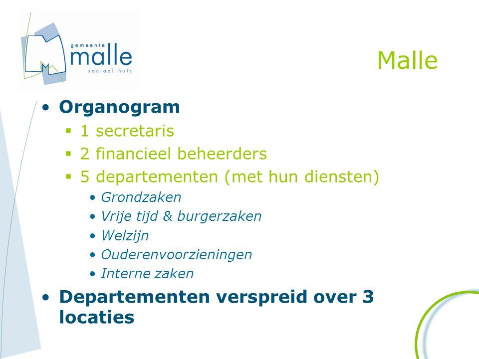 Malle Organogram  1 secretaris  2 financieel beheerders  5 departementen (met hun diensten) Grondzaken Vrije tijd & burgerzaken Welzijn Ouderenvoor