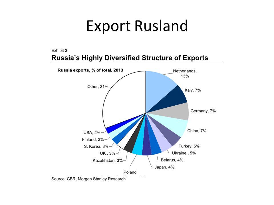Export Rusland