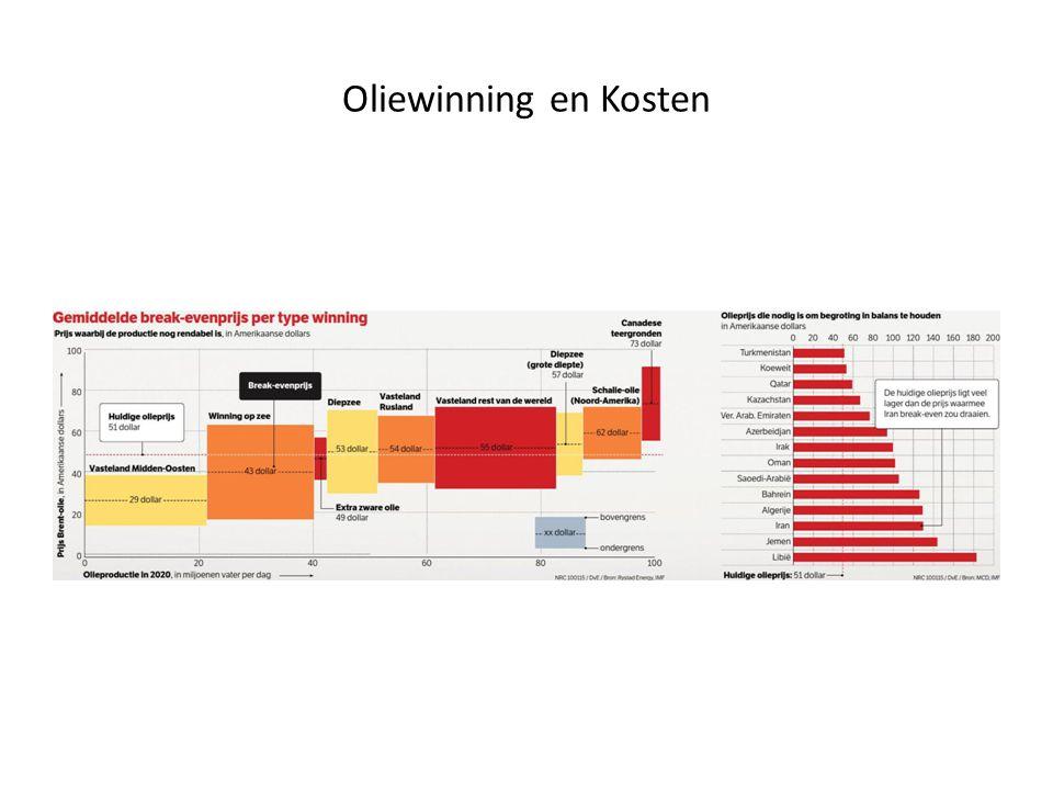 Oliewinning en Kosten