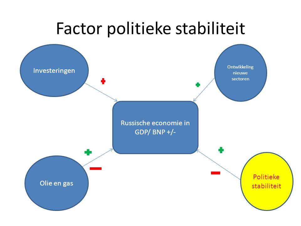 Factor politieke stabiliteit Russische economie in GDP/ BNP +/- Ontwikkeling nieuwe sectoren Olie en gas Investeringen Politieke stabiliteit