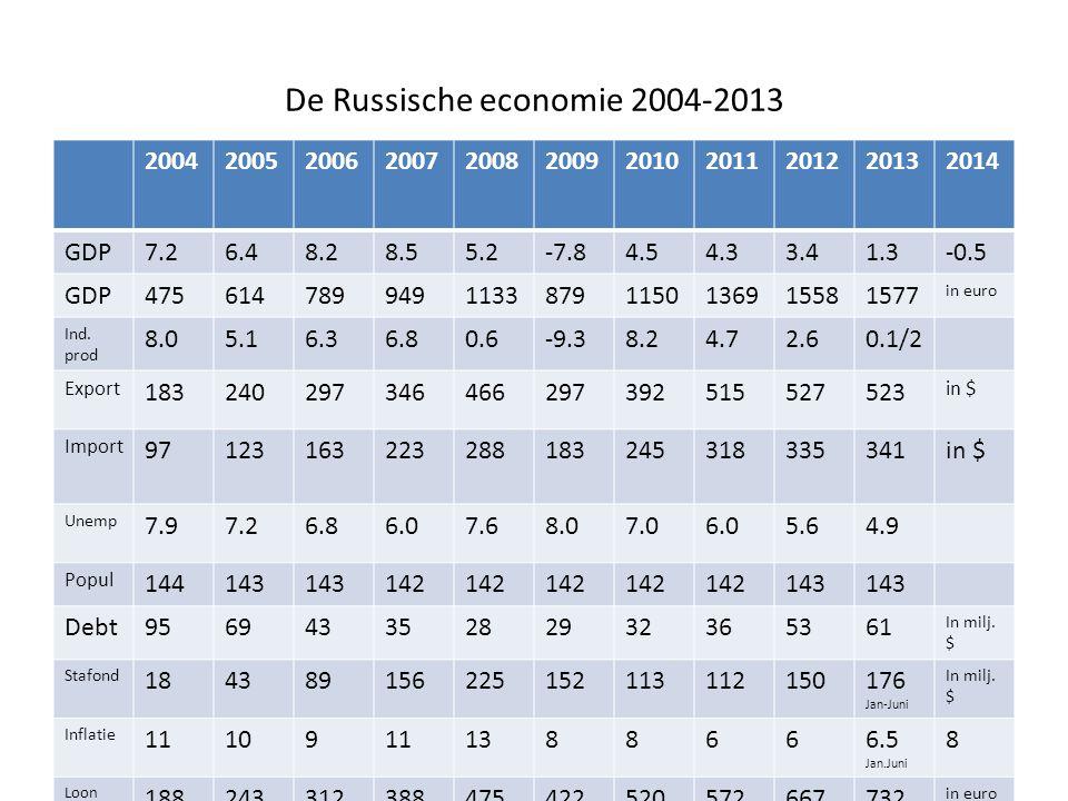 De Russische economie 2004-2013 20042005200620072008200920102011201220132014 GDP7.26.48.28.55.2-7.84.54.33.41.3-0.5 GDP47561478994911338791150136915581577 in euro Ind.