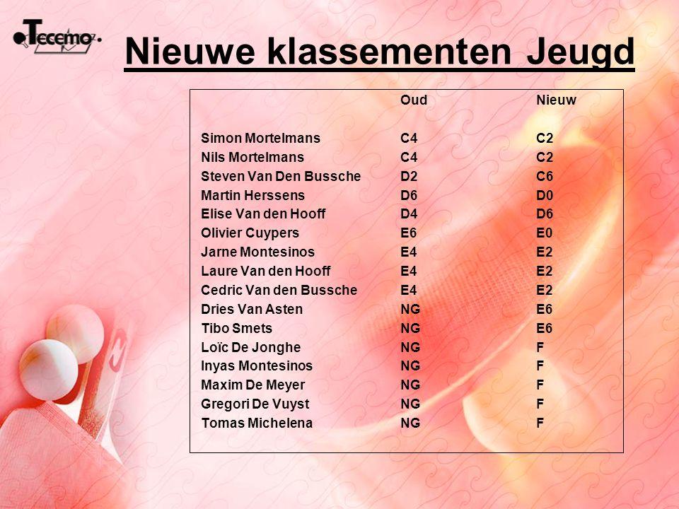Nieuwe klassementen Jeugd OudNieuw Simon MortelmansC4C2 Nils MortelmansC4C2 Steven Van Den BusscheD2C6 Martin HerssensD6D0 Elise Van den Hooff D4D6 Ol