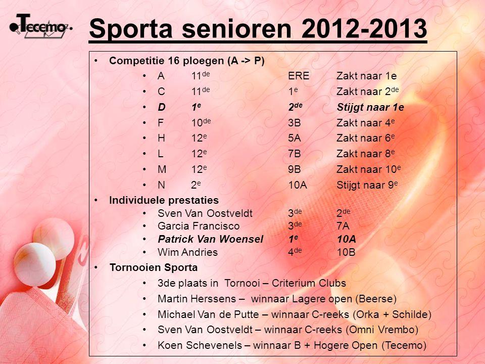 Sporta senioren 2012-2013 Competitie 16 ploegen (A -> P) A 11 de EREZakt naar 1e C11 de 1 e Zakt naar 2 de D1 e 2 de Stijgt naar 1e F10 de 3BZakt naar