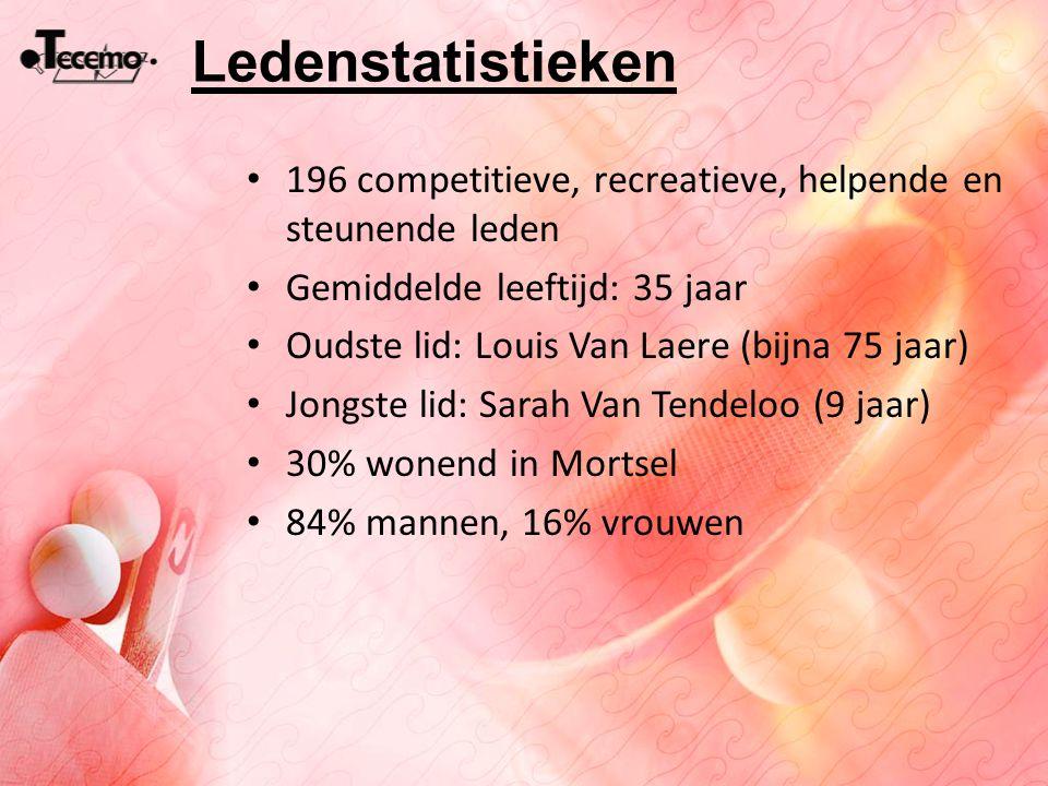 Ledenstatistieken 196 competitieve, recreatieve, helpende en steunende leden Gemiddelde leeftijd: 35 jaar Oudste lid: Louis Van Laere (bijna 75 jaar)