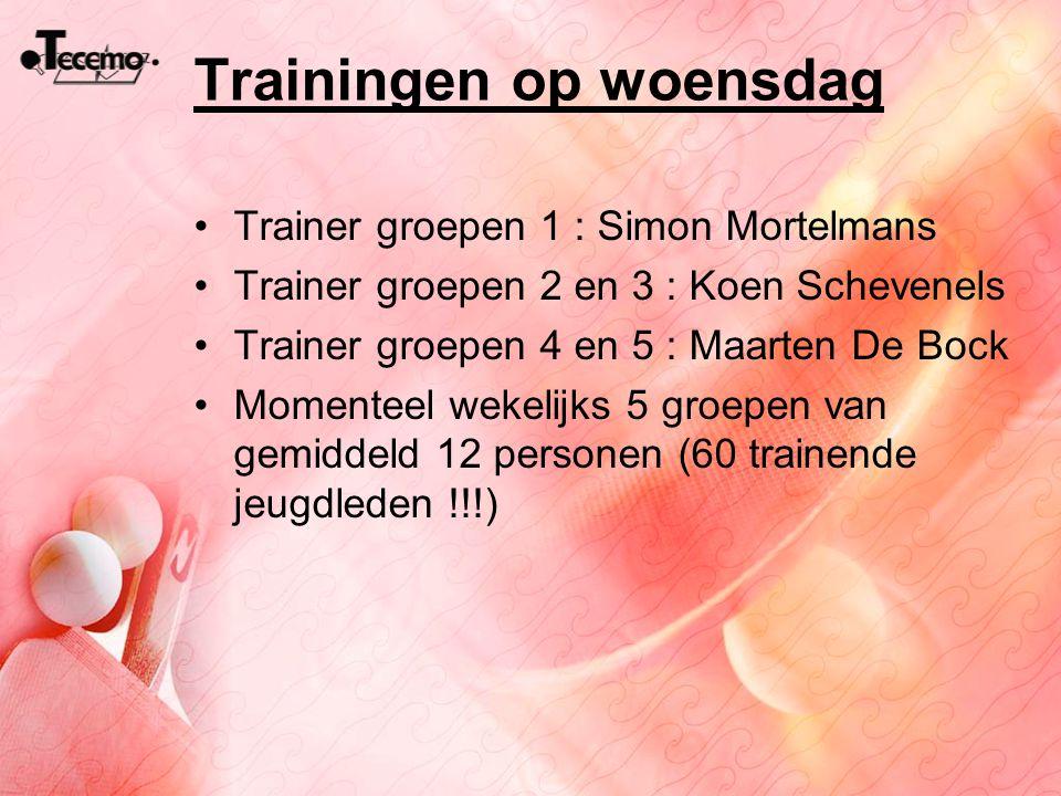 Trainingen op woensdag Trainer groepen 1 : Simon Mortelmans Trainer groepen 2 en 3 : Koen Schevenels Trainer groepen 4 en 5 : Maarten De Bock Momentee