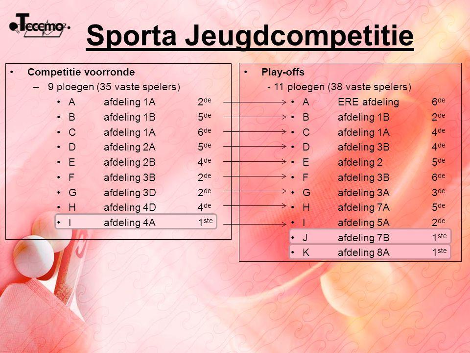Sporta Jeugdcompetitie Competitie voorronde –9 ploegen (35 vaste spelers) A afdeling 1A2 de B afdeling 1B 5 de Cafdeling 1A 6 de Dafdeling 2A5 de Eafd
