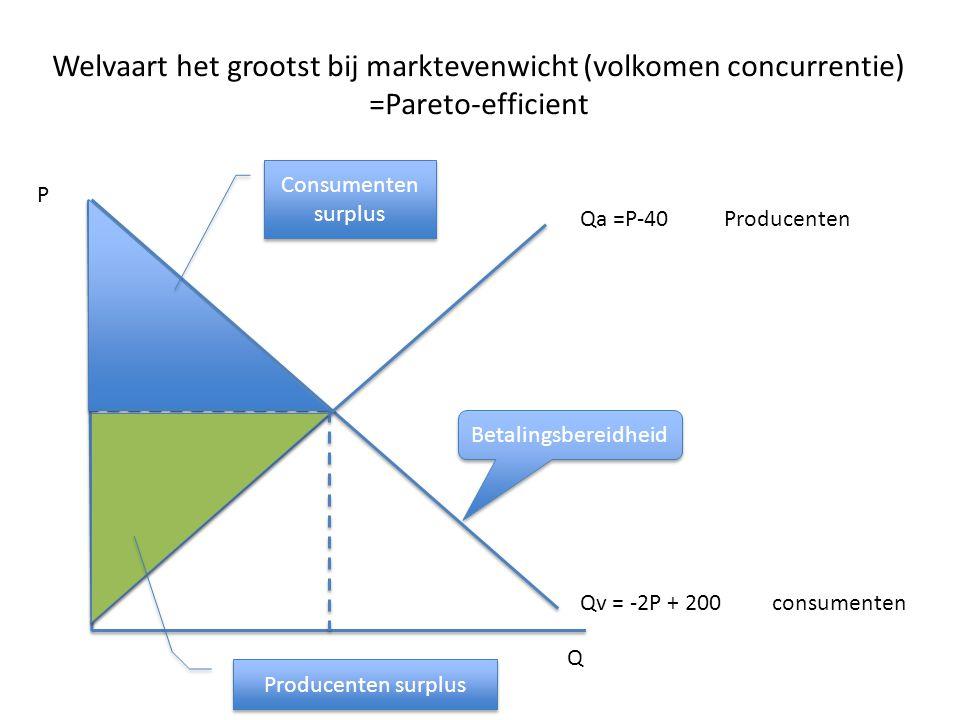 Welvaart het grootst bij marktevenwicht (volkomen concurrentie) =Pareto-efficient Qa =P-40Producenten Qv = -2P + 200 consumenten Q P Betalingsbereidhe