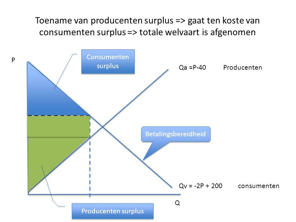 Toename van producenten surplus => gaat ten koste van consumenten surplus => totale welvaart is afgenomen Qa =P-40Producenten Qv = -2P + 200 consument