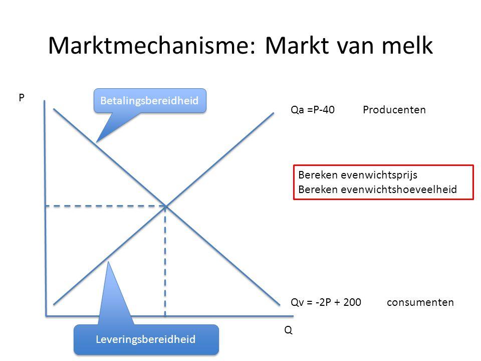 Marktmechanisme: Markt van melk Qa =P-40Producenten Qv = -2P + 200 consumenten Q P Betalingsbereidheid Bereken evenwichtsprijs Bereken evenwichtshoeve