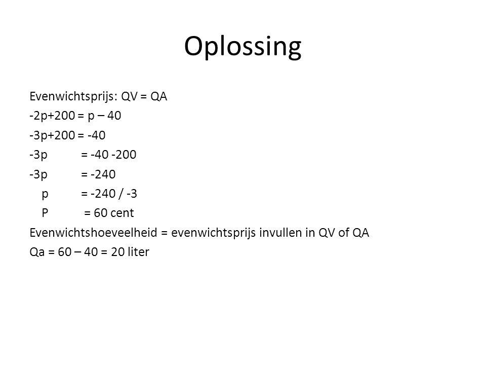 Oplossing Evenwichtsprijs: QV = QA -2p+200 = p – 40 -3p+200 = -40 -3p = -40 -200 -3p = -240 p = -240 / -3 P = 60 cent Evenwichtshoeveelheid = evenwich