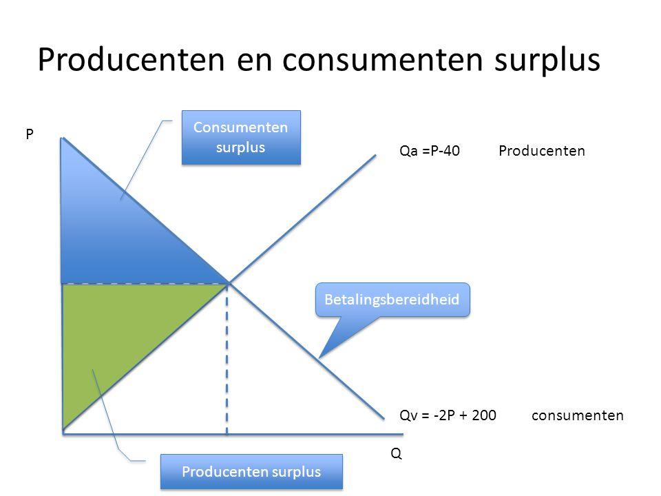 Producenten en consumenten surplus Qa =P-40Producenten Qv = -2P + 200 consumenten Q P Betalingsbereidheid Consumenten surplus Producenten surplus