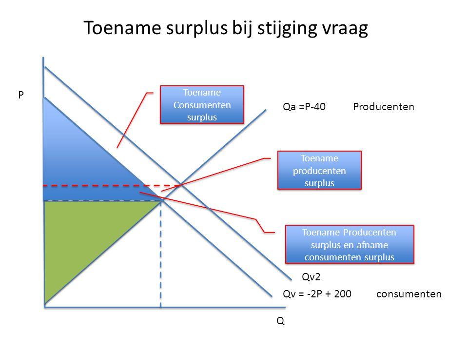 Toename surplus bij stijging vraag Qa =P-40Producenten Qv = -2P + 200 consumenten Q P Toename Consumenten surplus Toename Producenten surplus en afnam