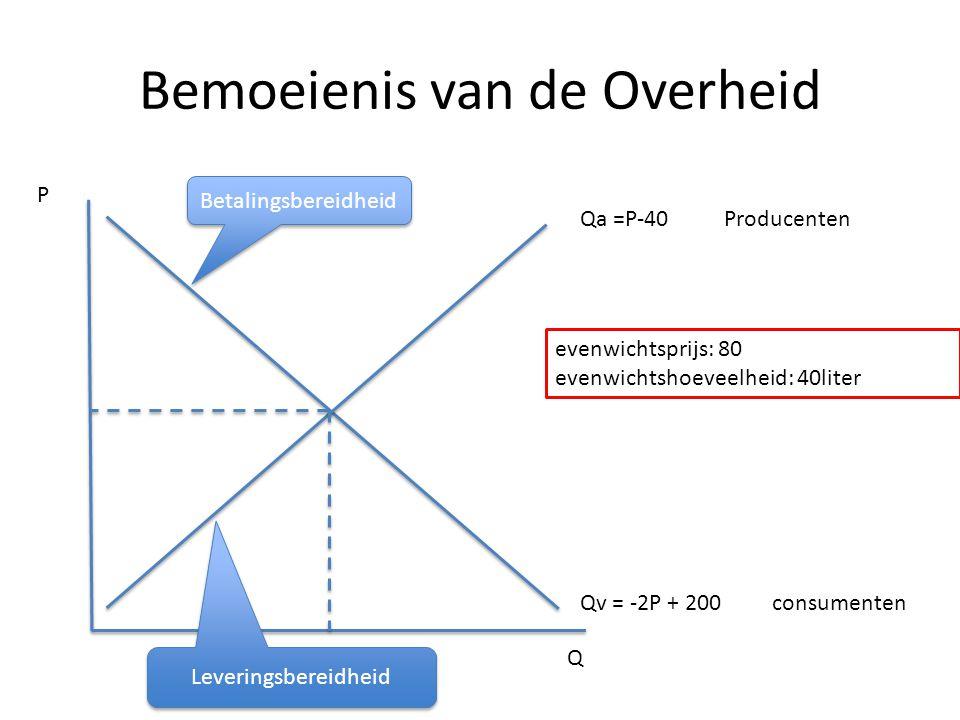 Bemoeienis van de Overheid Qa =P-40Producenten Qv = -2P + 200 consumenten Q P Betalingsbereidheid evenwichtsprijs: 80 evenwichtshoeveelheid: 40liter L