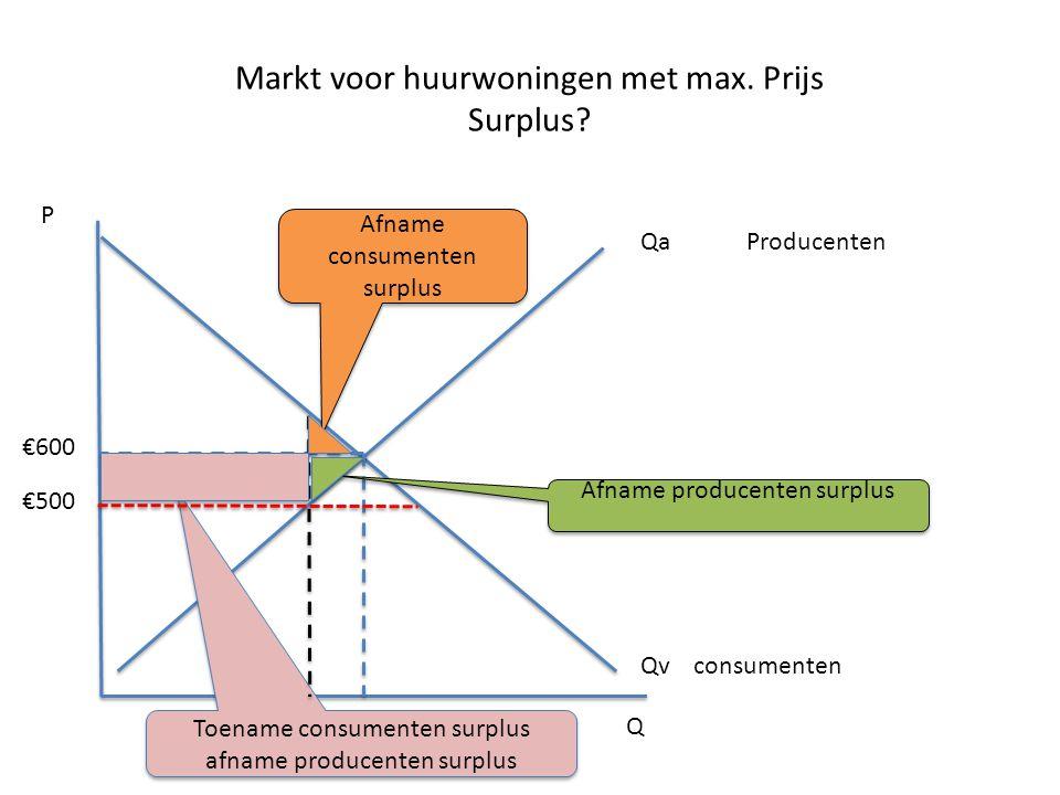 Markt voor huurwoningen met max. Prijs Surplus? Qa Producenten Qv consumenten Q P Afname consumenten surplus Toename consumenten surplus afname produc