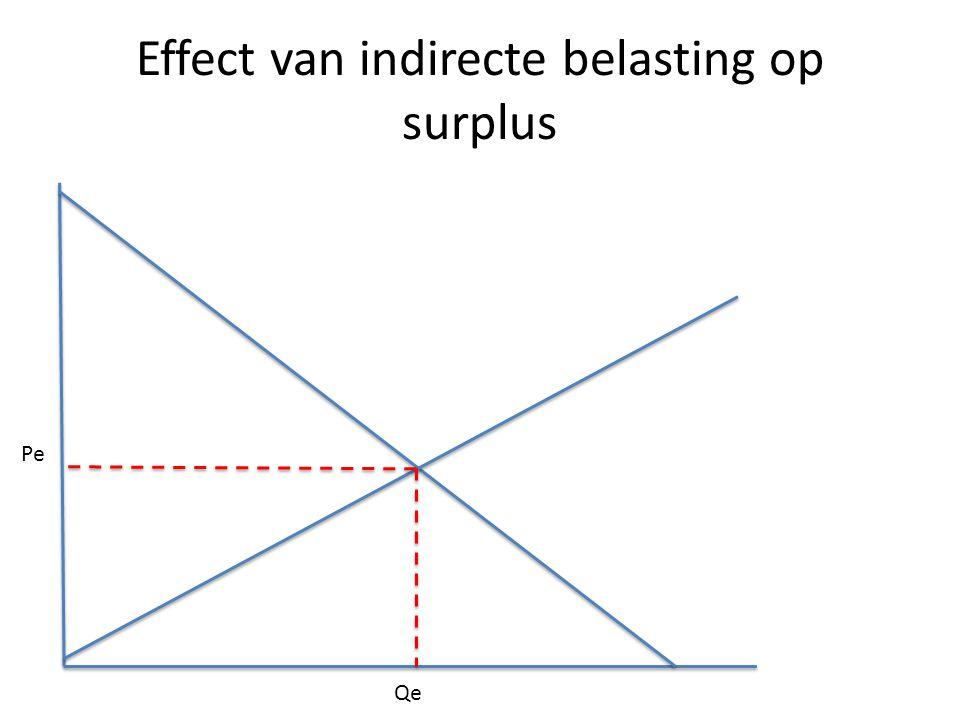 Effect van indirecte belasting op surplus Pe Qe
