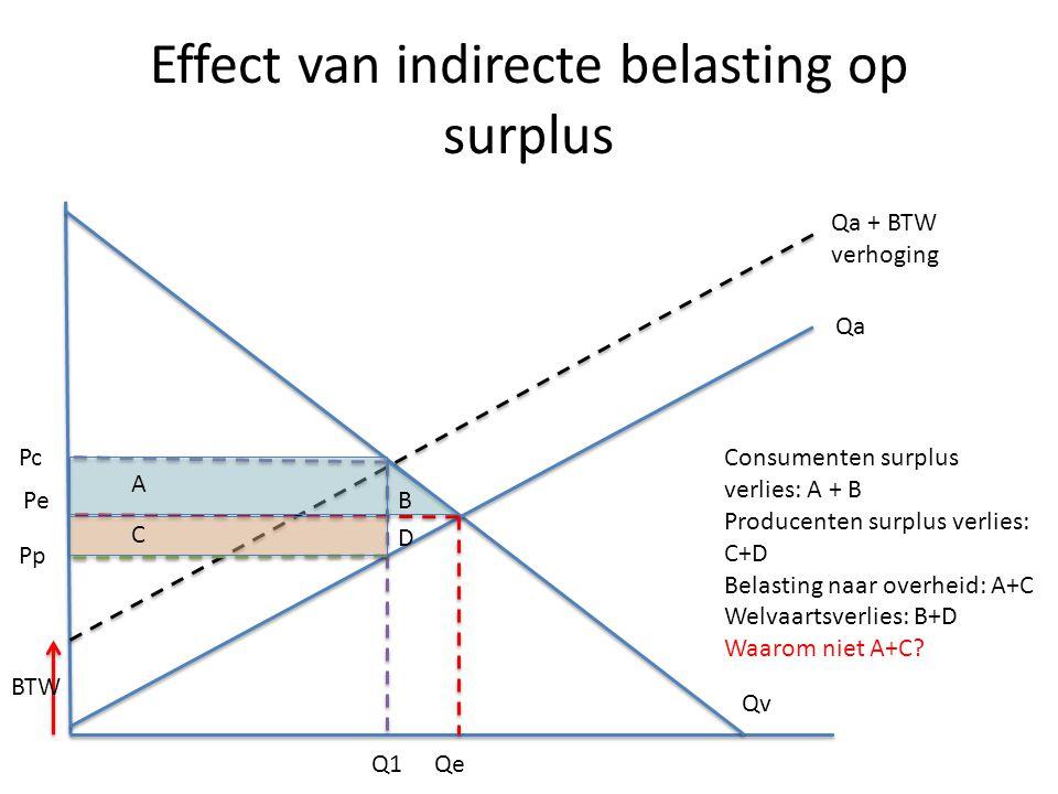 Effect van indirecte belasting op surplus Pe Qe BTW Pc Pp Qa Qv Qa + BTW verhoging Q1 A B C D Consumenten surplus verlies: A + B Producenten surplus v