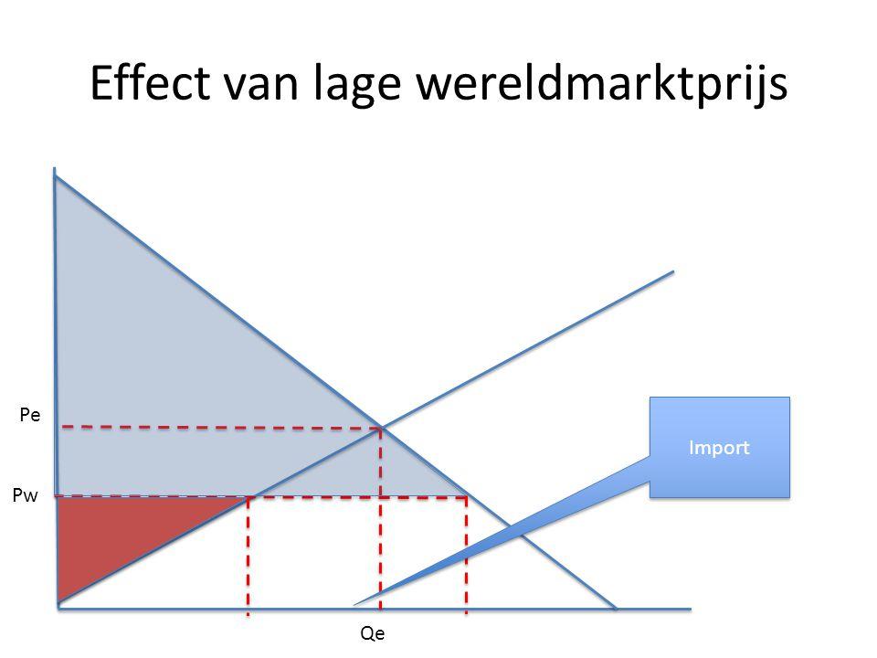 Effect van lage wereldmarktprijs Pe Qe Pw Import
