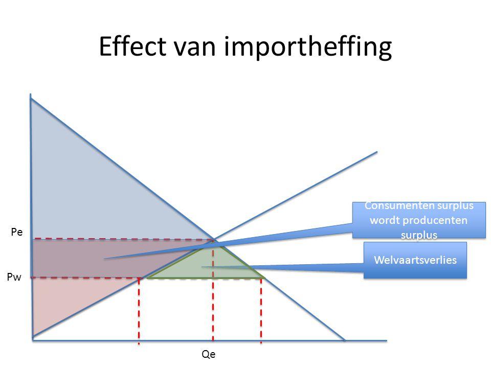 Effect van importheffing Pe Qe Pw Welvaartsverlies Consumenten surplus wordt producenten surplus