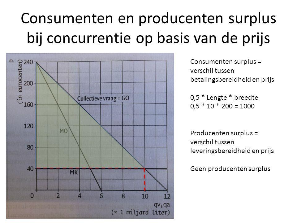 Consumenten en producenten surplus bij concurrentie op basis van de prijs Consumenten surplus = verschil tussen betalingsbereidheid en prijs 0,5 * Len