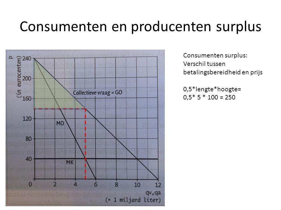 Consumenten en producenten surplus Consumenten surplus: Verschil tussen betalingsbereidheid en prijs 0,5*lengte*hoogte= 0,5* 5 * 100 = 250