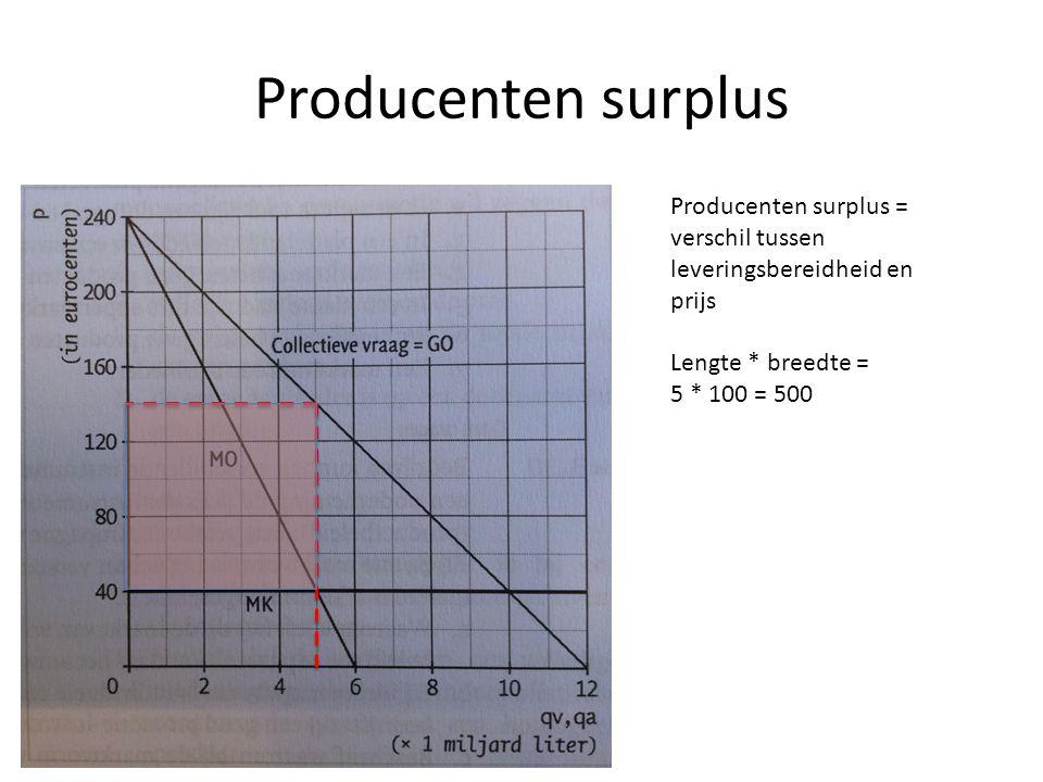 Producenten surplus Producenten surplus = verschil tussen leveringsbereidheid en prijs Lengte * breedte = 5 * 100 = 500