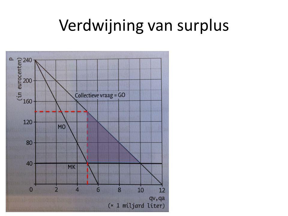 Verdwijning van surplus