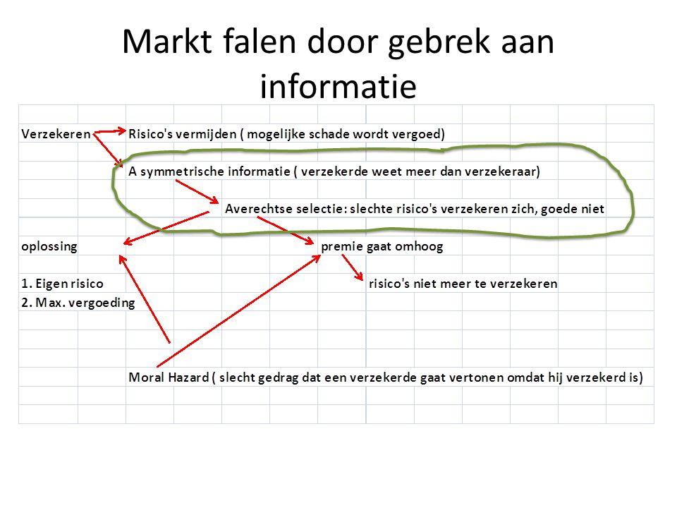 Markt falen door gebrek aan informatie