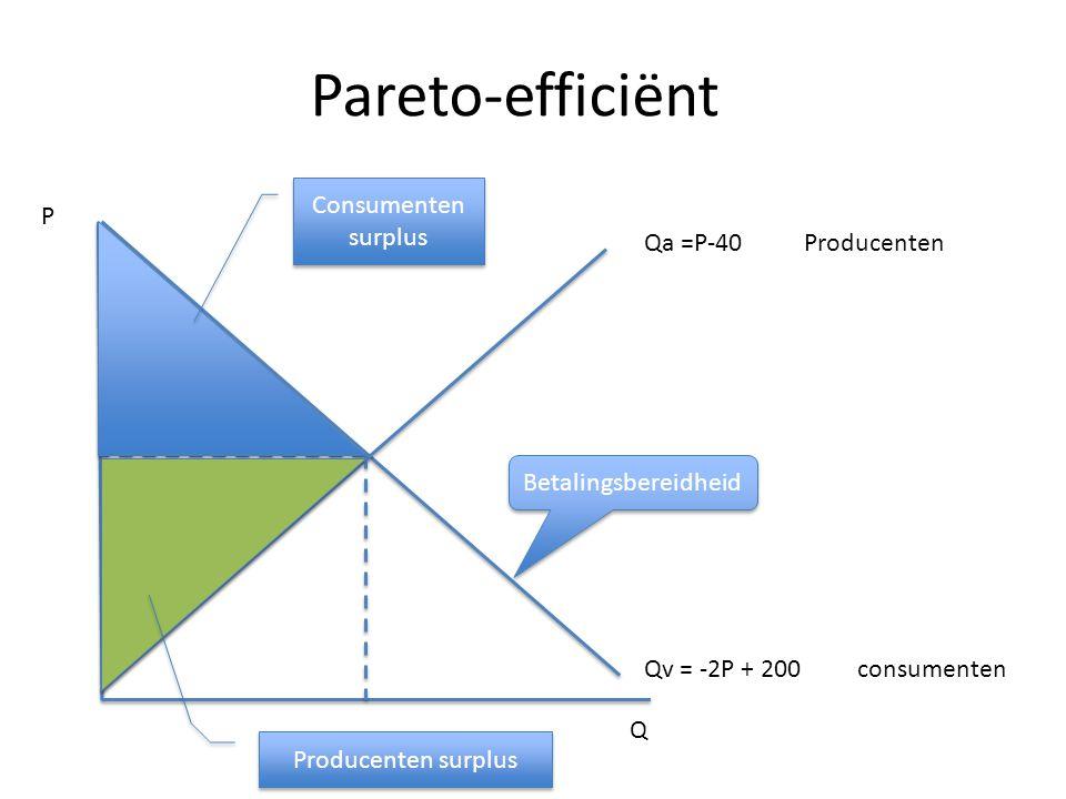 Pareto-efficiënt Qa =P-40Producenten Qv = -2P + 200 consumenten Q P Betalingsbereidheid Consumenten surplus Producenten surplus