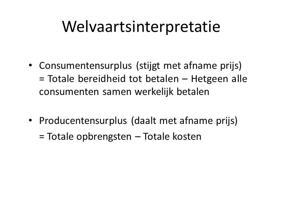 Welvaartsinterpretatie Consumentensurplus (stijgt met afname prijs) = Totale bereidheid tot betalen – Hetgeen alle consumenten samen werkelijk betalen