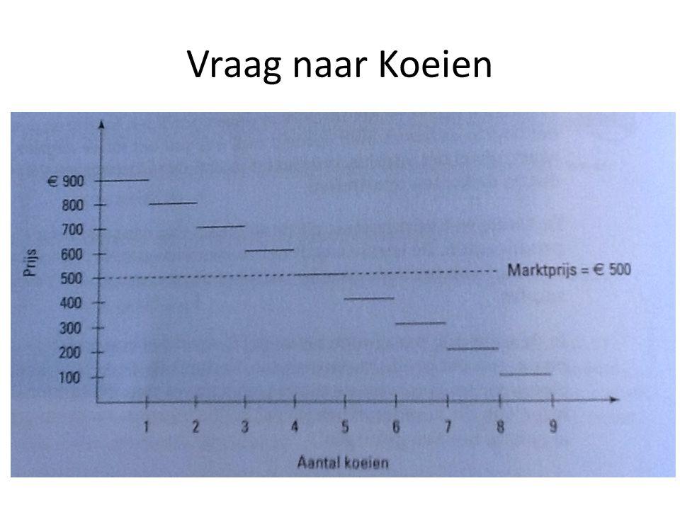 Individuele aanbodcurve = MK curve Mkpri = MK zonder externe effecten MKx = externe kosten Mkopt = maatschappelijke kosten Zonder externe kosten wordt er te veel geproduceerd voor een te lage prijs, wat ten kosten gaat van een ander zijn welvaart (schone lucht om in te ademen