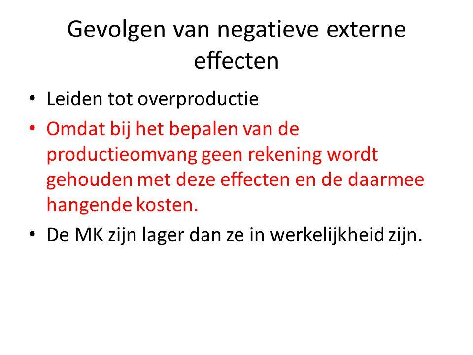 Gevolgen van negatieve externe effecten Leiden tot overproductie Omdat bij het bepalen van de productieomvang geen rekening wordt gehouden met deze ef