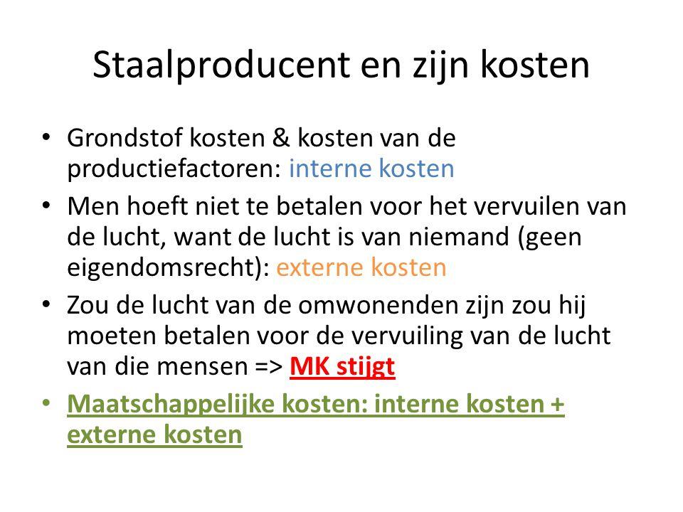 Staalproducent en zijn kosten Grondstof kosten & kosten van de productiefactoren: interne kosten Men hoeft niet te betalen voor het vervuilen van de l