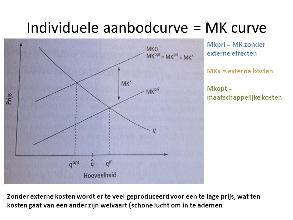 Individuele aanbodcurve = MK curve Mkpri = MK zonder externe effecten MKx = externe kosten Mkopt = maatschappelijke kosten Zonder externe kosten wordt