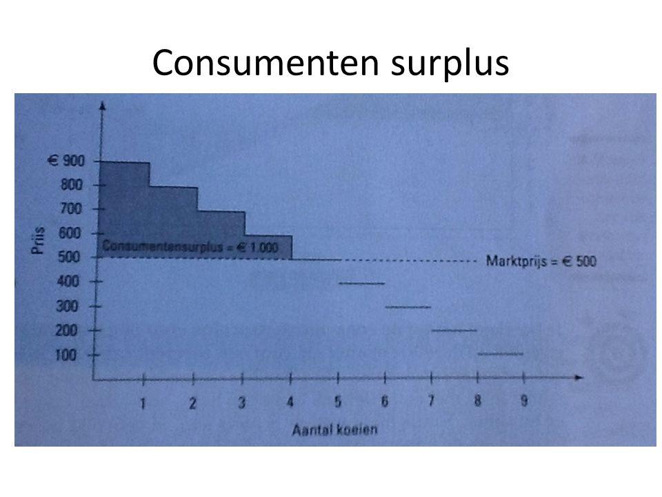 Welvaartsinterpretatie Consumentensurplus (stijgt met afname prijs) = Totale bereidheid tot betalen – Hetgeen alle consumenten samen werkelijk betalen Producentensurplus (daalt met afname prijs) = Totale opbrengsten – Totale kosten