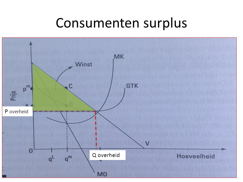 Consumenten surplus Q overheid P overheid