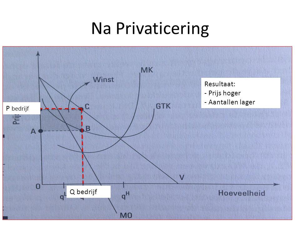 Na Privaticering Q bedrijf P bedrijf Resultaat: - Prijs hoger - Aantallen lager
