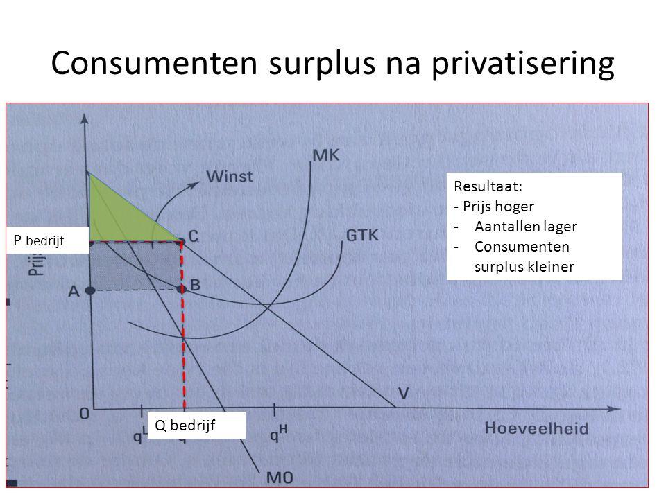 Consumenten surplus na privatisering Q bedrijf P bedrijf Resultaat: - Prijs hoger -Aantallen lager -Consumenten surplus kleiner