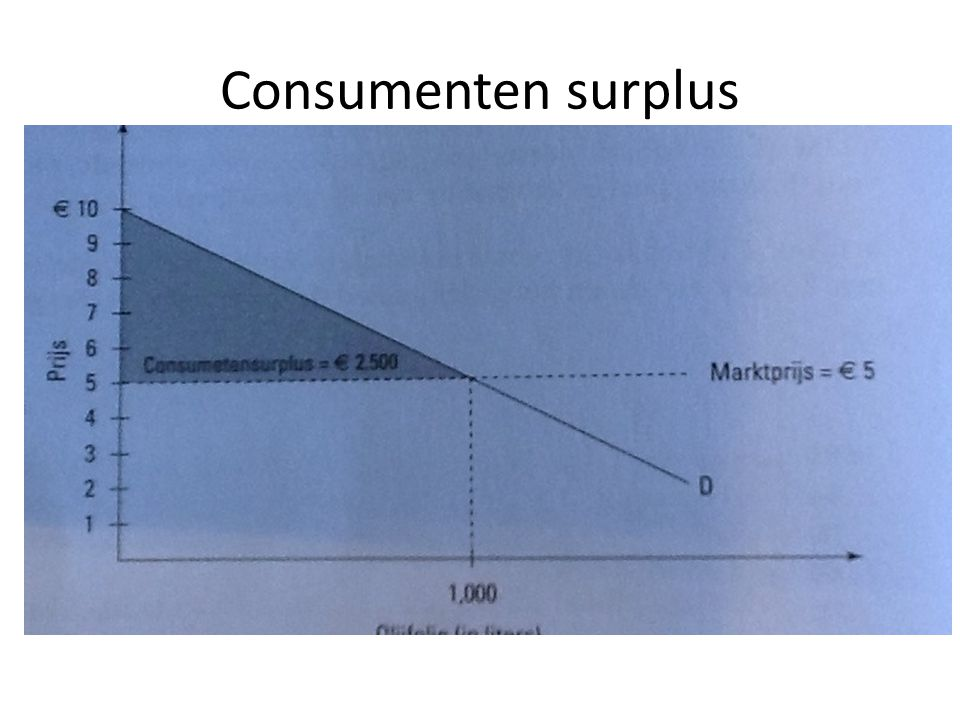 Oplossing van de negatieve externe effecten Overheid moet vervuilde productie verbieden – Gebruik van asbest Heffing op de productie (externe kosten) => producten duurder => consumptie daalt => welvaart stijgt door minder vervuiling – Accijns op benzine => daling autogebruik => daling vervuiling => stijging welvaart – Accijns op tabak => daling rokers => daling ziekenhuiskosten => stijging welvaart