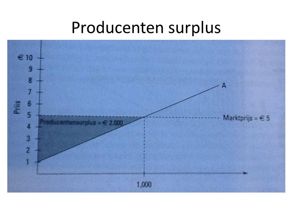 Consumenten en producenten surplus bij concurrentie op basis van de prijs Consumenten surplus = verschil tussen betalingsbereidheid en prijs 0,5 * Lengte * breedte 0,5 * 10 * 200 = 1000 Producenten surplus = verschil tussen leveringsbereidheid en prijs Geen producenten surplus
