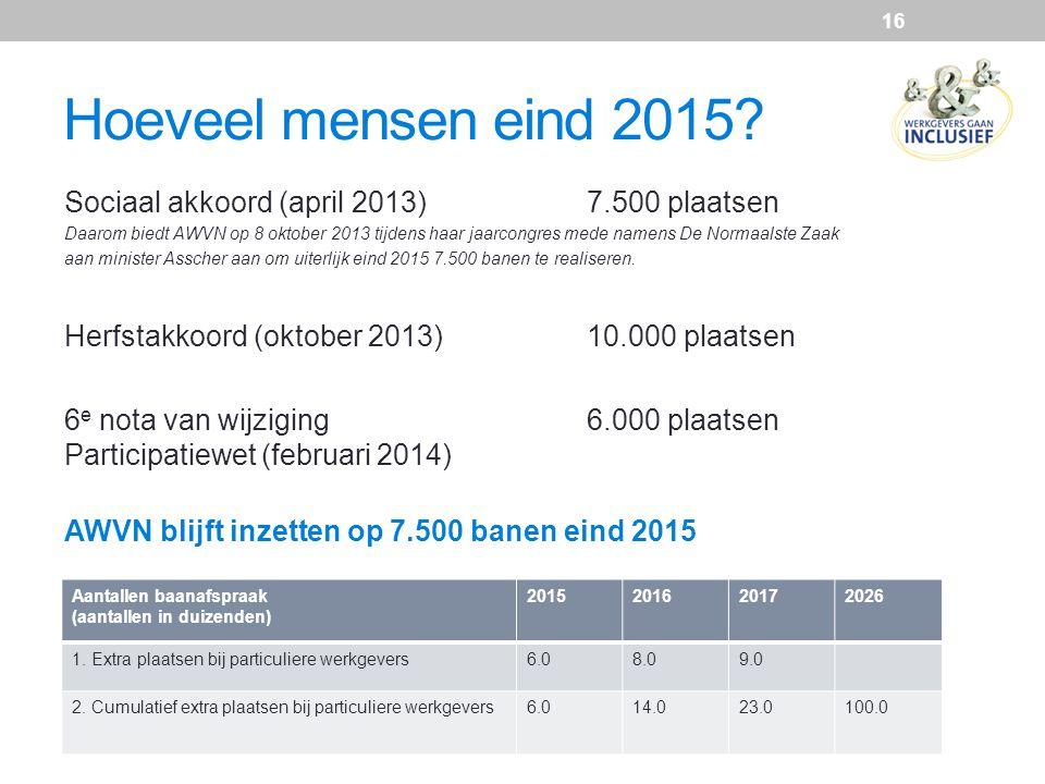 Hoeveel mensen eind 2015? Aantallen baanafspraak (aantallen in duizenden) 2015201620172026 1. Extra plaatsen bij particuliere werkgevers6.08.09.0 2. C