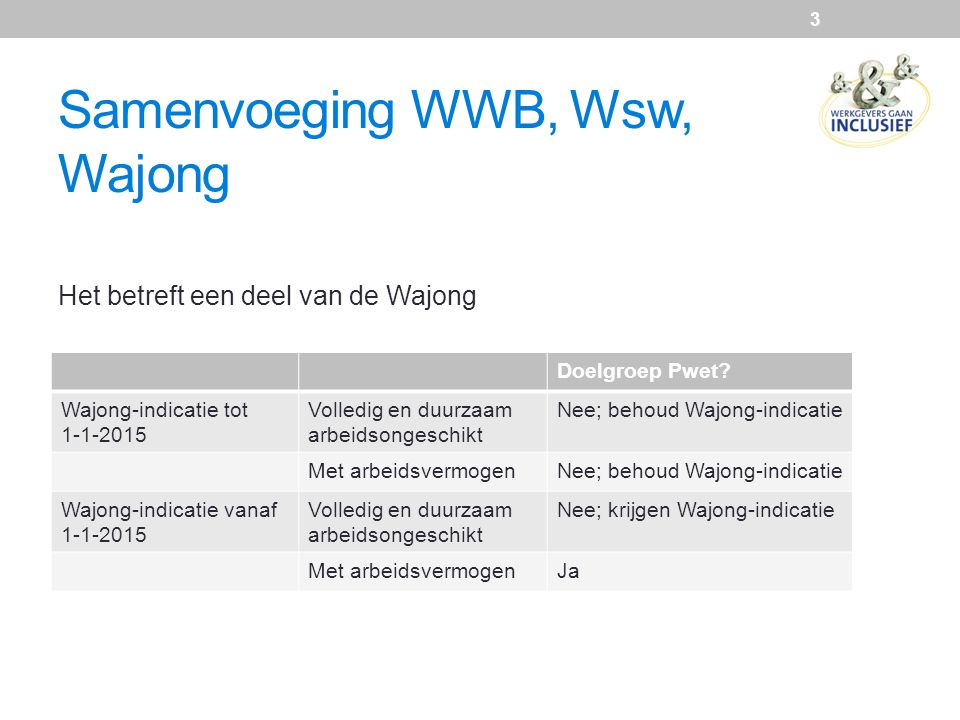 Samenvoeging WWB, Wsw, Wajong Het betreft een deel van de Wajong 3 Doelgroep Pwet? Wajong-indicatie tot 1-1-2015 Volledig en duurzaam arbeidsongeschik
