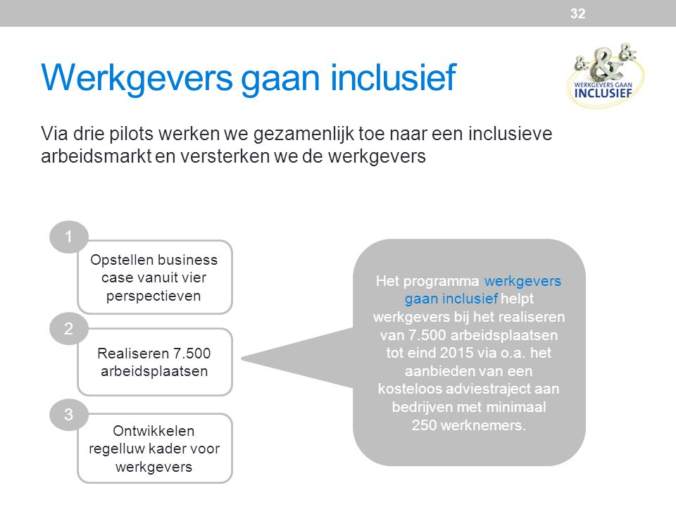 Werkgevers gaan inclusief Via drie pilots werken we gezamenlijk toe naar een inclusieve arbeidsmarkt en versterken we de werkgevers Opstellen business