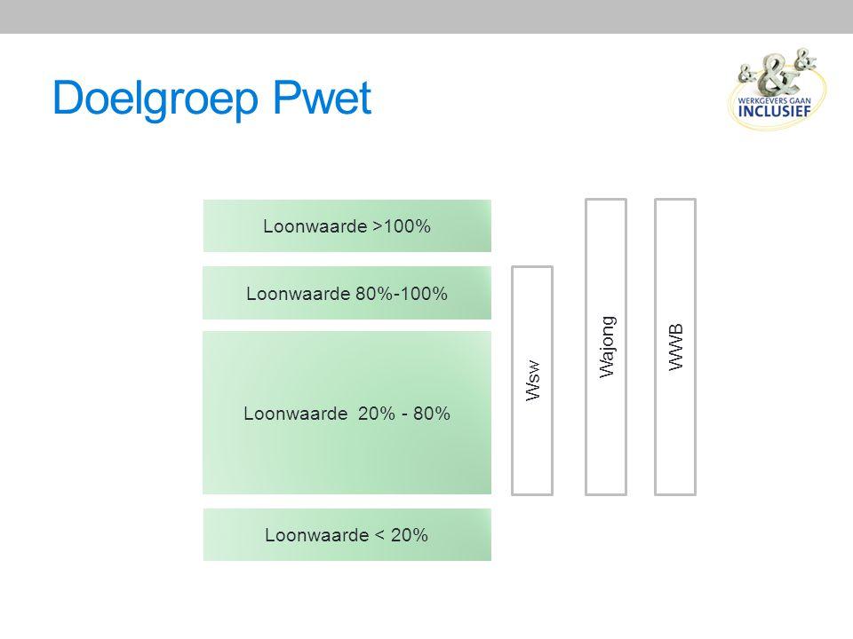Doelgroep Pwet Loonwaarde < 20% Loonwaarde 20% - 80% Loonwaarde 80%-100% Loonwaarde >100% Wsw Wajong WWB
