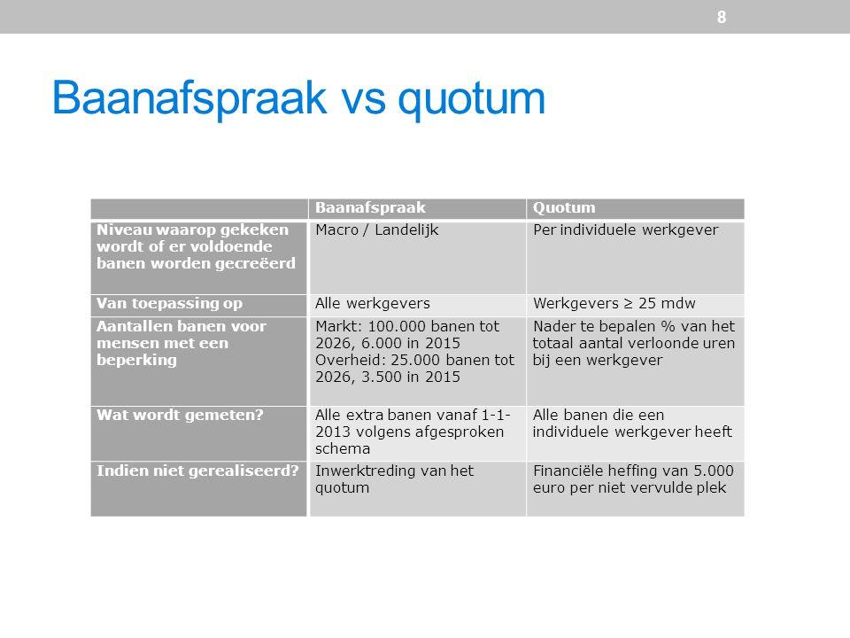 Baanafspraak vs quotum BaanafspraakQuotum Niveau waarop gekeken wordt of er voldoende banen worden gecreëerd Macro / LandelijkPer individuele werkgeve