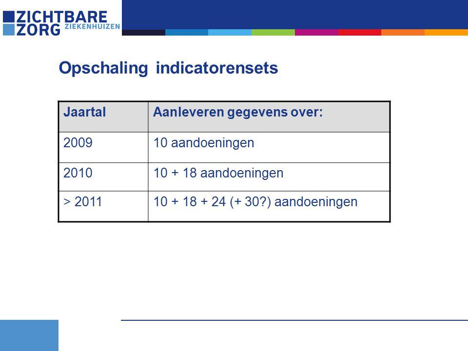 Opschaling indicatorensets JaartalAanleveren gegevens over: 200910 aandoeningen 201010 + 18 aandoeningen > 201110 + 18 + 24 (+ 30 ) aandoeningen